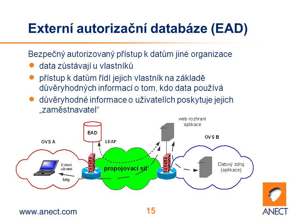"""15 Externí autorizační databáze (EAD) Bezpečný autorizovaný přístup k datům jiné organizace data zůstávají u vlastníků přístup k datům řídí jejich vlastník na základě důvěryhodných informací o tom, kdo data používá důvěryhodné informace o uživatelích poskytuje jejich """"zaměstnavatel"""