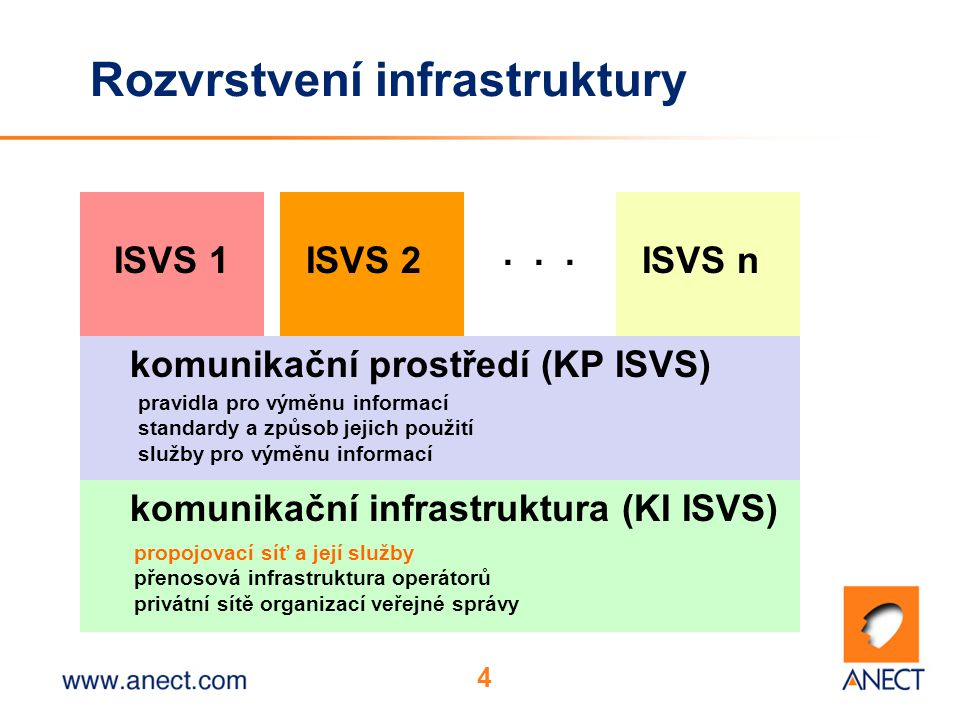 4 Rozvrstvení infrastruktury komunikační infrastruktura (KI ISVS) komunikační prostředí (KP ISVS) ISVS 1ISVS 2ISVS n...