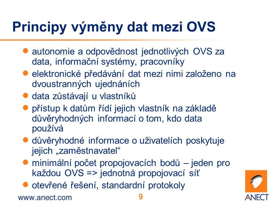 """9 Principy výměny dat mezi OVS autonomie a odpovědnost jednotlivých OVS za data, informační systémy, pracovníky elektronické předávání dat mezi nimi založeno na dvoustranných ujednáních data zůstávají u vlastníků přístup k datům řídí jejich vlastník na základě důvěryhodných informací o tom, kdo data používá důvěryhodné informace o uživatelích poskytuje jejich """"zaměstnavatel minimální počet propojovacích bodů – jeden pro každou OVS => jednotná propojovací síť otevřené řešení, standardní protokoly"""