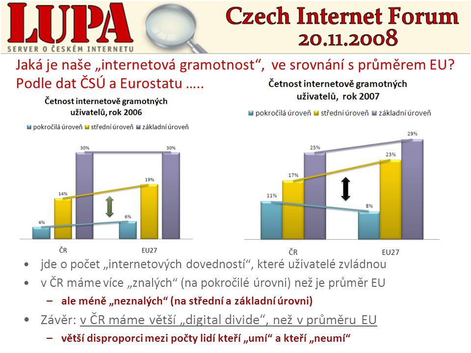 """Jaká je naše """"internetová gramotnost , ve srovnání s průměrem EU."""