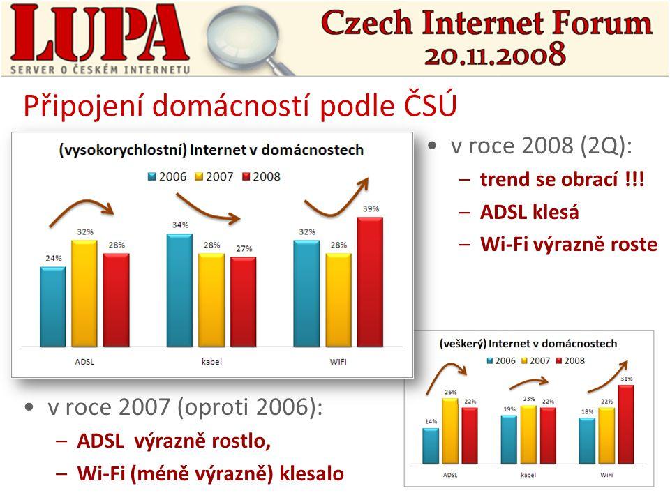 Připojení domácností podle ČSÚ v roce 2007 (oproti 2006): –ADSL výrazně rostlo, –Wi-Fi (méně výrazně) klesalo v roce 2008 (2Q): –trend se obrací !!.