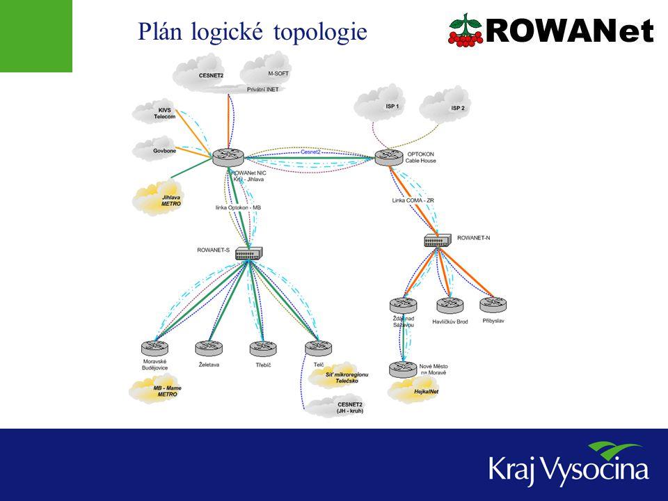 Plán logické topologie