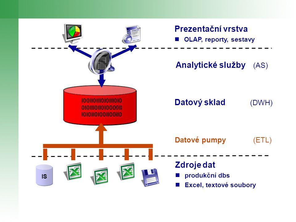 Prezentační vrstva OLAP, reporty, sestavy I00II0III0I0III0I0 0I0III0II0I0000II I0I0II0I00II00II0 IS Zdroje dat produkční dbs Excel, textové soubory Analytické služby (AS) Datový sklad (DWH) Datové pumpy (ETL)