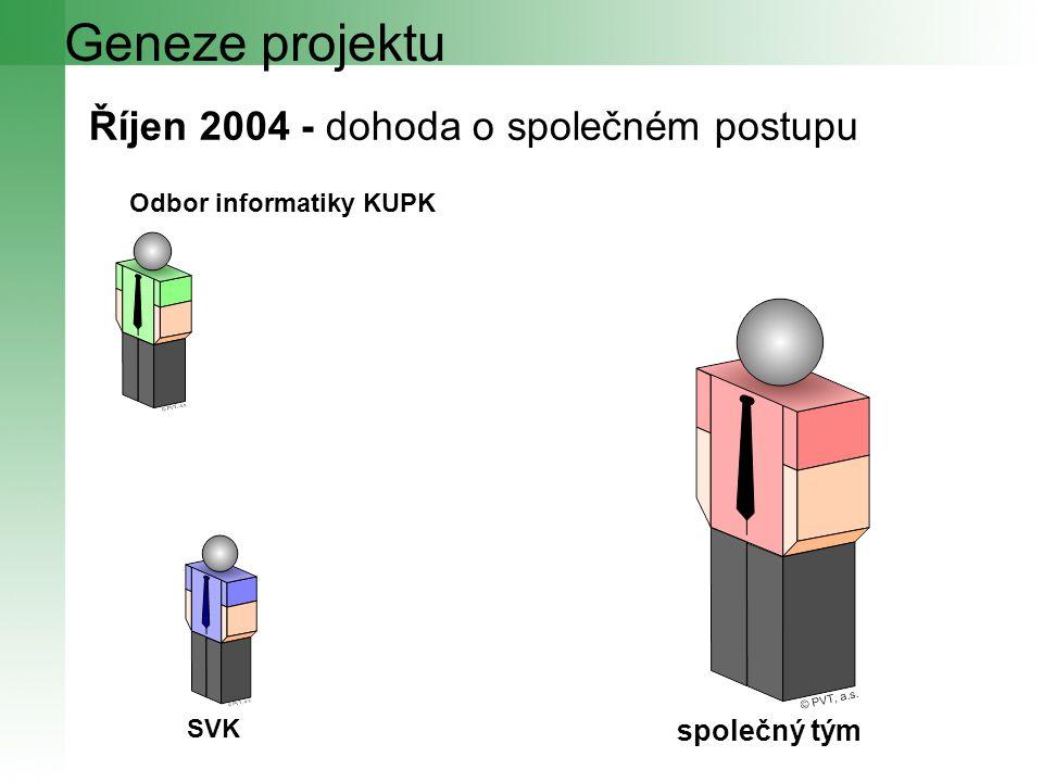 Geneze projektu Říjen 2004 - dohoda o společném postupu SVK společný tým Odbor informatiky KUPK