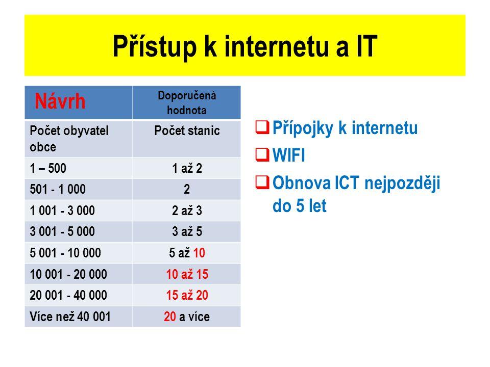 Přístup k internetu a IT Návrh Doporučená hodnota Počet obyvatel obce Počet stanic 1 – 5001 až 2 501 - 1 0002 1 001 - 3 0002 až 3 3 001 - 5 0003 až 5