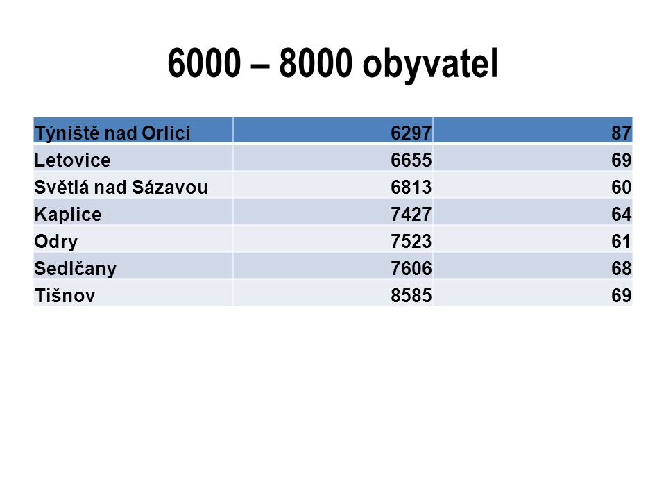 6000 – 8000 obyvatel Týniště nad Orlicí629787 Letovice665569 Světlá nad Sázavou681360 Kaplice742764 Odry752361 Sedlčany760668 Tišnov858569