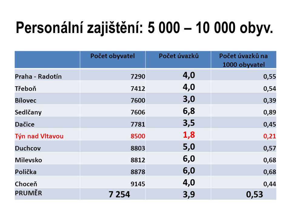 Personální zajištění: 5 000 – 10 000 obyv. Počet obyvatel Počet úvazkůPočet úvazků na 1000 obyvatel Praha - Radotín7290 4,0 0,55 Třeboň7412 4,0 0,54 B