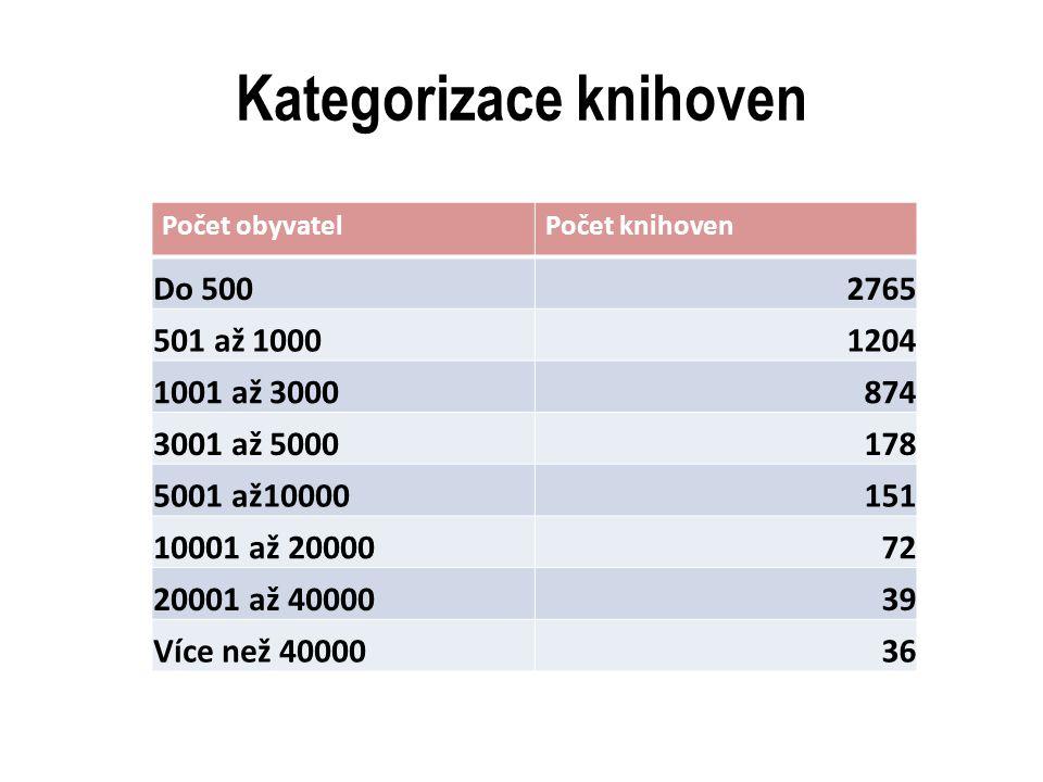 Kategorizace knihoven Počet obyvatelPočet knihoven Do 5002765 501 až 10001204 1001 až 3000874 3001 až 5000178 5001 až10000151 10001 až 2000072 20001 a