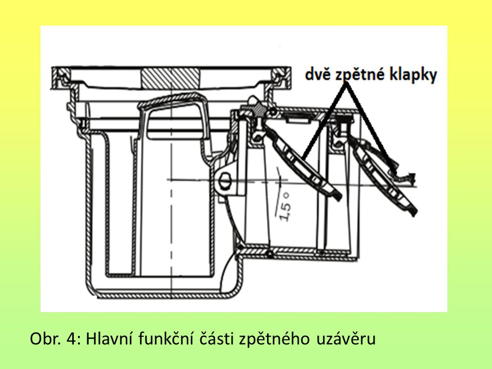 Obr. 4: Hlavní funkční části zpětného uzávěru
