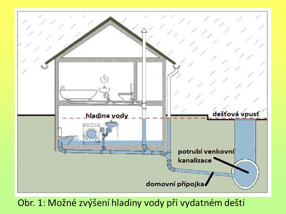 Obr. 1: Možné zvýšení hladiny vody při vydatném dešti