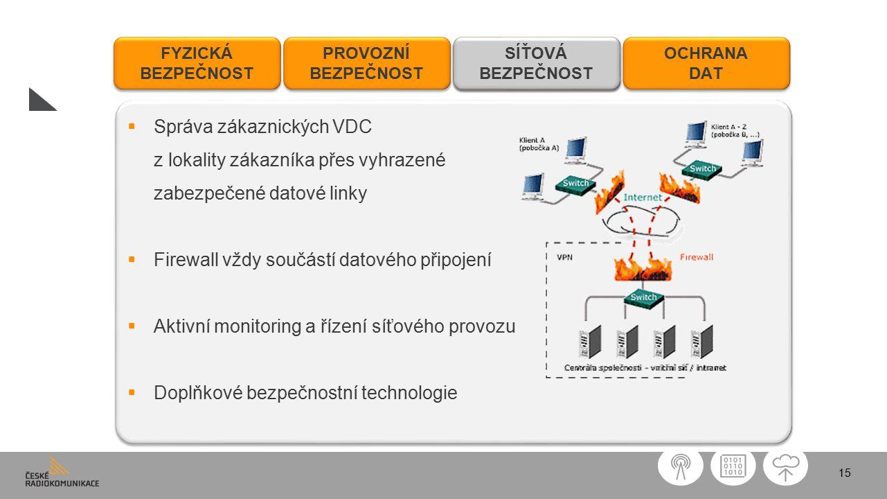 15 FYZICKÁ BEZPEČNOST FYZICKÁ BEZPEČNOST PROVOZNÍ BEZPEČNOST PROVOZNÍ BEZPEČNOST SÍŤOVÁ BEZPEČNOST SÍŤOVÁ BEZPEČNOST OCHRANA DAT OCHRANA DAT  Správa zákaznických VDC z lokality zákazníka přes vyhrazené zabezpečené datové linky  Firewall vždy součástí datového připojení  Aktivní monitoring a řízení síťového provozu  Doplňkové bezpečnostní technologie  Správa zákaznických VDC z lokality zákazníka přes vyhrazené zabezpečené datové linky  Firewall vždy součástí datového připojení  Aktivní monitoring a řízení síťového provozu  Doplňkové bezpečnostní technologie SÍŤOVÁ BEZPEČNOST SÍŤOVÁ BEZPEČNOST