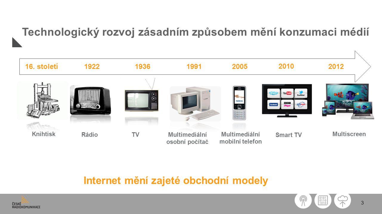 3 Technologický rozvoj zásadním způsobem mění konzumaci médií Internet mění zajeté obchodní modely Knihtisk RádioTV Multimediální osobní počítač Multimediální mobilní telefon Multiscreen 1922193619912012200516.
