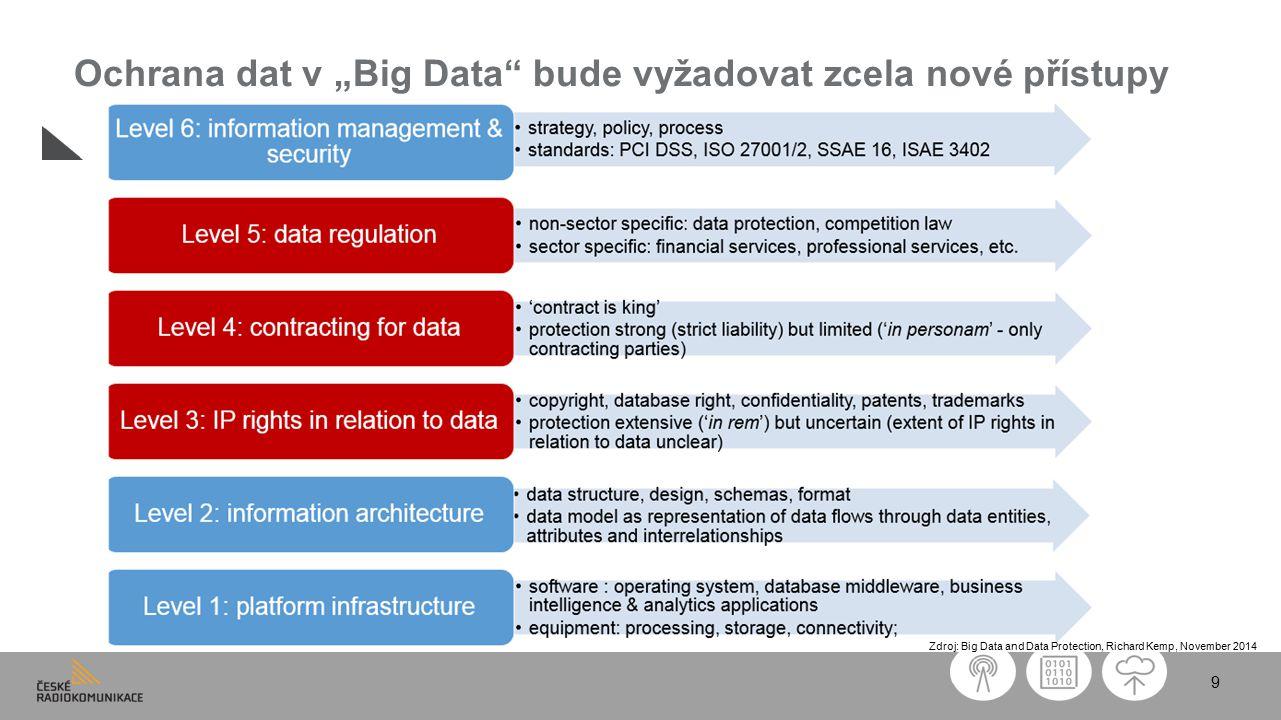 """9 Zdroj: Big Data and Data Protection, Richard Kemp, November 2014 Ochrana dat v """"Big Data bude vyžadovat zcela nové přístupy"""