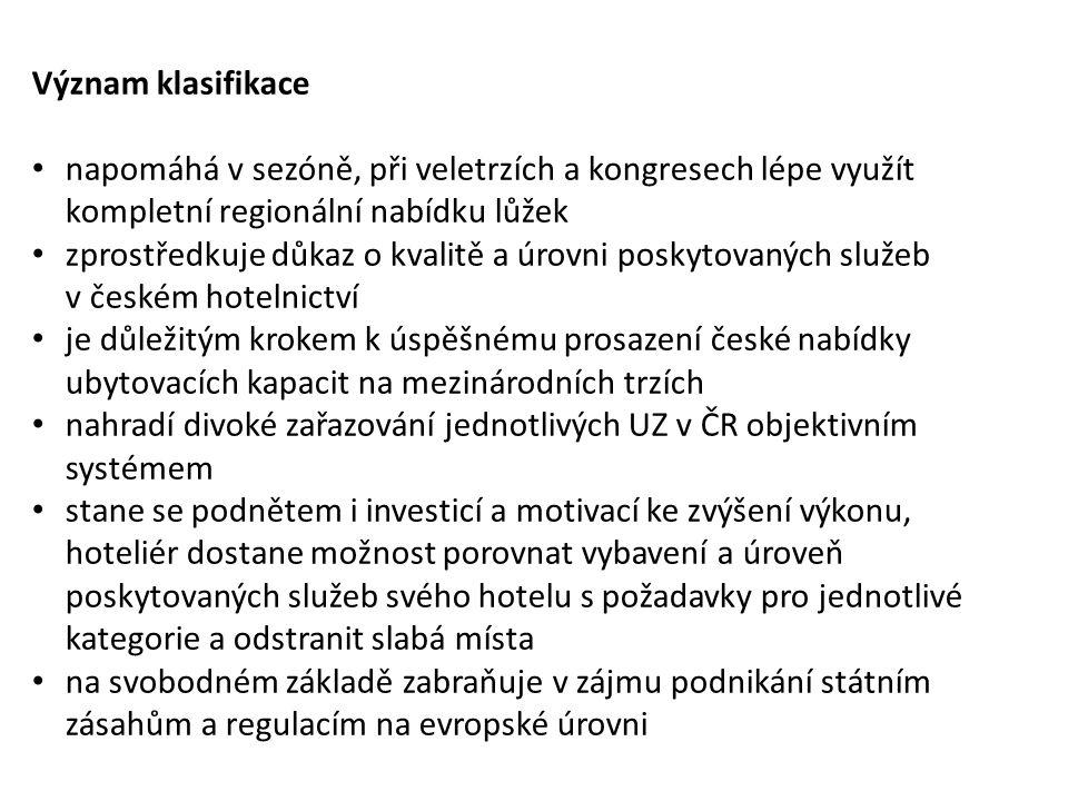 Česká hotelová klasifikace Klasifikace je založena na dobrovolnosti.