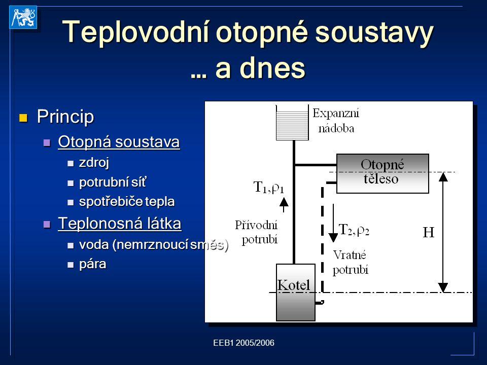 EEB1 2005/2006 Teplovodní otopné soustavy … a dnes Princip Princip Otopná soustava Otopná soustava zdroj zdroj potrubní síť potrubní síť spotřebiče tepla spotřebiče tepla Teplonosná látka Teplonosná látka voda (nemrznoucí směs) voda (nemrznoucí směs) pára pára