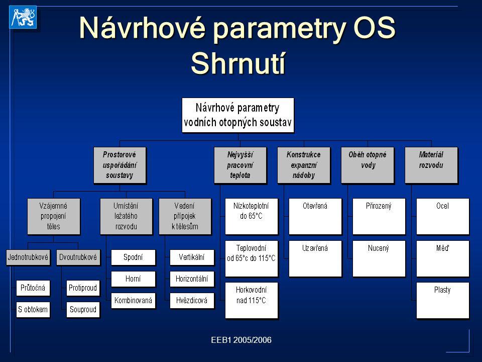 EEB1 2005/2006 Návrhové parametry OS Shrnutí