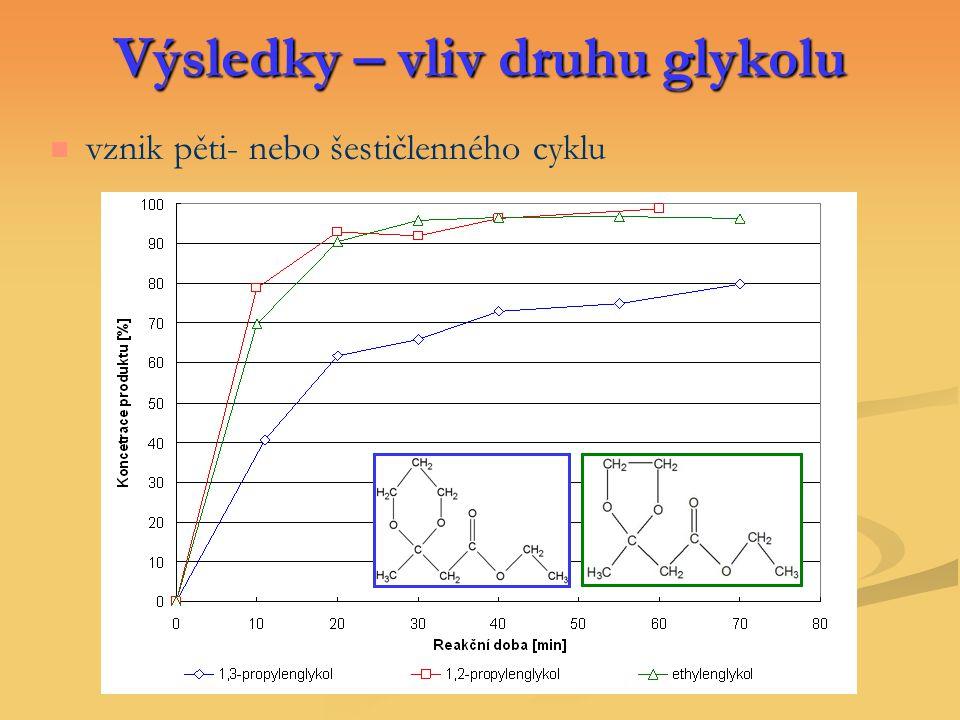 Výsledky – vliv druhu glykolu vznik pěti- nebo šestičlenného cyklu