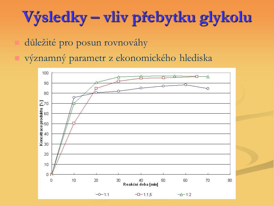 Výsledky – vliv přebytku glykolu důležité pro posun rovnováhy významný parametr z ekonomického hlediska