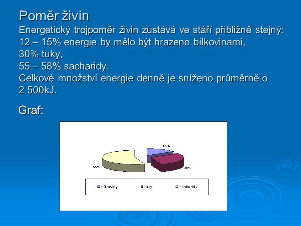 Poměr živin Energetický trojpoměr živin zůstává ve stáří přibližně stejný: 12 – 15% energie by mělo být hrazeno bílkovinami, 30% tuky, 55 – 58% sacharidy.