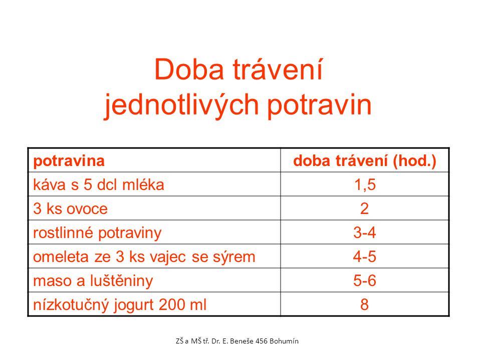 Doba trávení jednotlivých potravin potravinadoba trávení (hod.) káva s 5 dcl mléka1,5 3 ks ovoce2 rostlinné potraviny3-4 omeleta ze 3 ks vajec se sýre