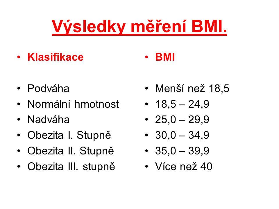 Výsledky měření BMI. Klasifikace Podváha Normální hmotnost Nadváha Obezita I. Stupně Obezita II. Stupně Obezita III. stupně BMI Menší než 18,5 18,5 –