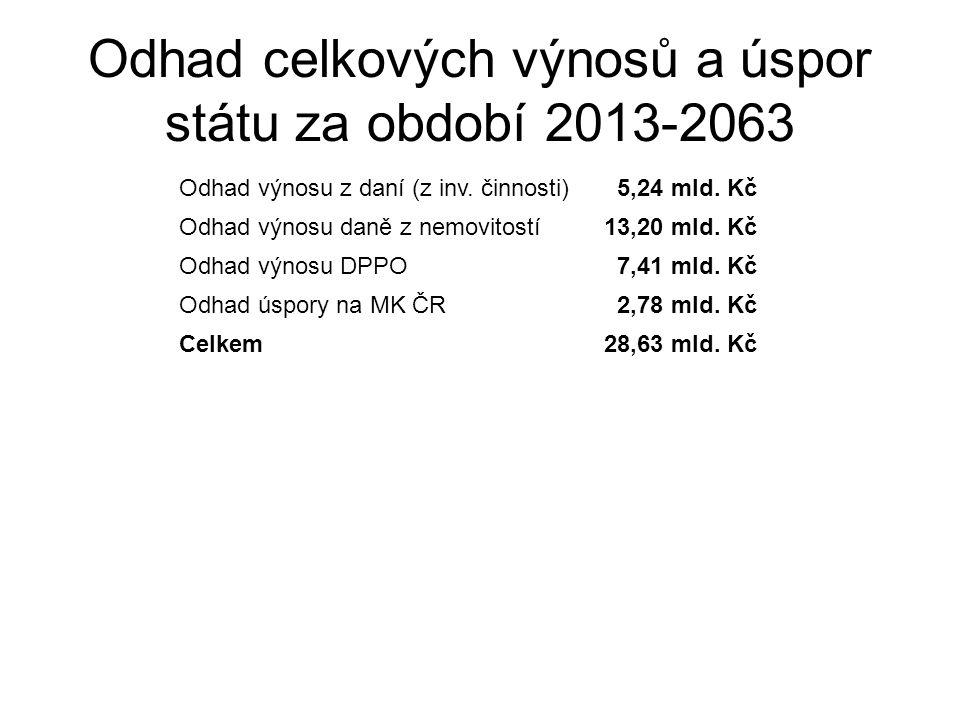 Odhad celkových výnosů a úspor státu za období 2013-2063 Odhad výnosu z daní (z inv.