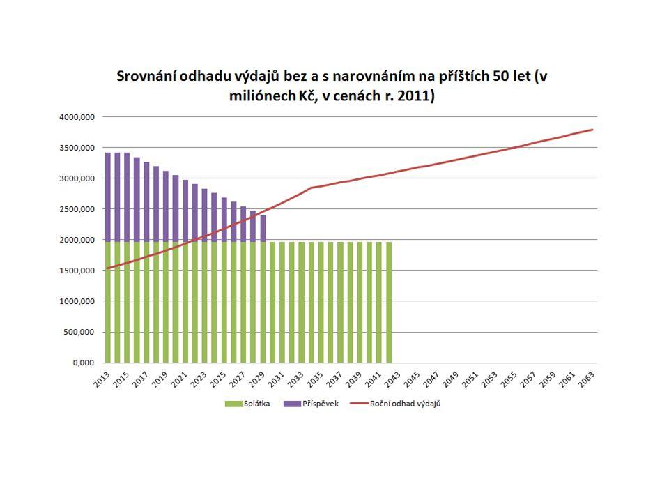 Kvalifikovaný odhad výnosů a úspor veřejných rozpočtů při uzákonění naturální a relutární náhrady za období 2013-2063.