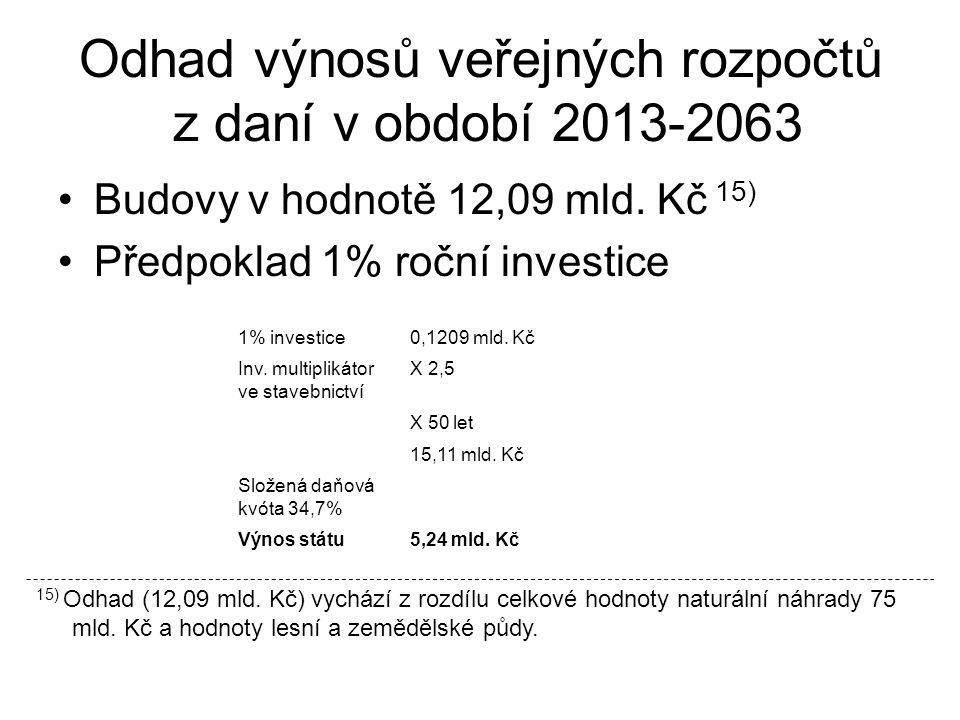 Odhad výnosu veřejných rozpočtů z daně z nemovitostí za období 2013-2063 Lesní půda 150000 ha Výměr půdy v m 2 x průměrná cena půdy na m 2 x trvalé travní porosty, hospodářské lesy x počet let 1500000000 x 27,7 x 0,0025 x 50 = 5,194 mld.