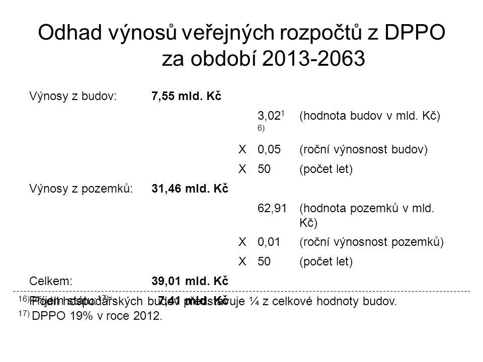 Odhad výnosů veřejných rozpočtů z DPPO za období 2013-2063 Výnosy z budov:7,55 mld.