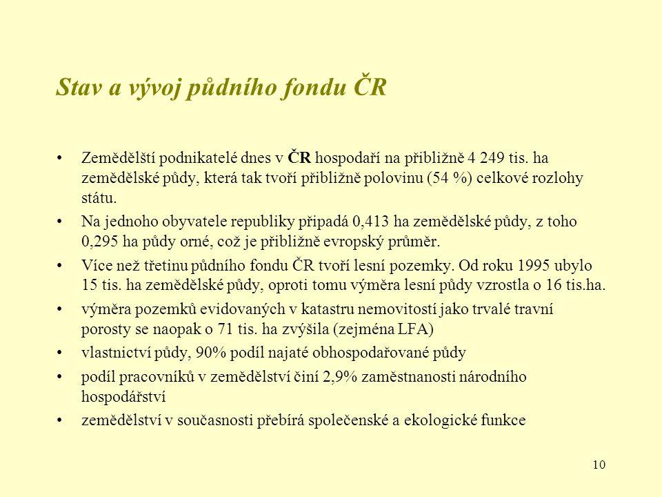 10 Stav a vývoj půdního fondu ČR Zemědělští podnikatelé dnes v ČR hospodaří na přibližně 4 249 tis. ha zemědělské půdy, která tak tvoří přibližně polo