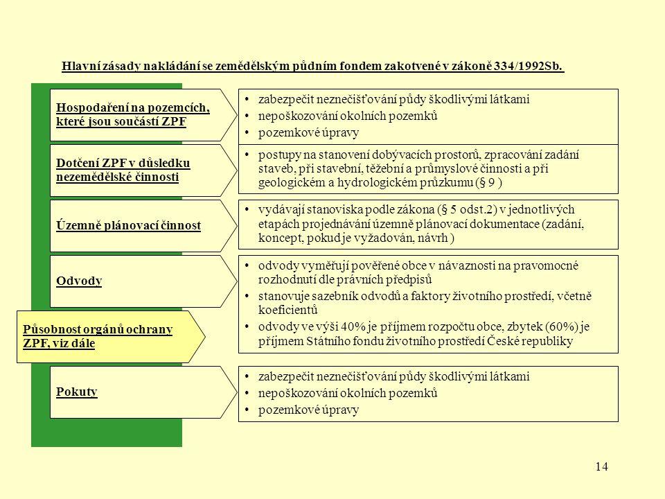 14 Hospodaření na pozemcích, které jsou součástí ZPF Dotčení ZPF v důsledku nezemědělské činnosti Územně plánovací činnost Působnost orgánů ochrany ZP