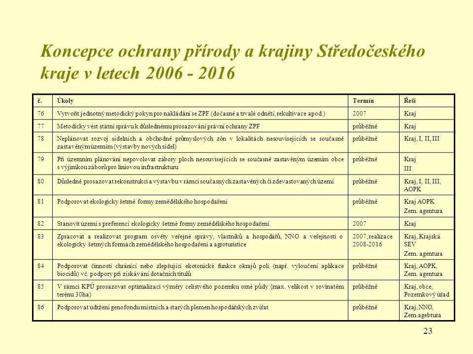23 Koncepce ochrany přírody a krajiny Středočeského kraje v letech 2006 - 2016 č.ÚkolyTermínŘeší 76Vytvořit jednotný metodický pokyn pro nakládání se
