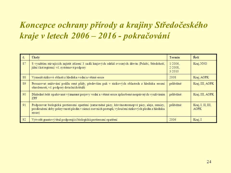 24 Koncepce ochrany přírody a krajiny Středočeského kraje v letech 2006 – 2016 - pokračování č.ÚkolyTermínŘeší 87S využitím stávajících zajistit zříze