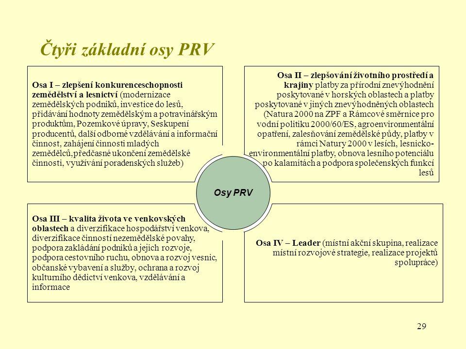 29 Čtyři základní osy PRV Osa II – zlepšování životního prostředí a krajiny platby za přírodní znevýhodnění poskytované v horských oblastech a platby