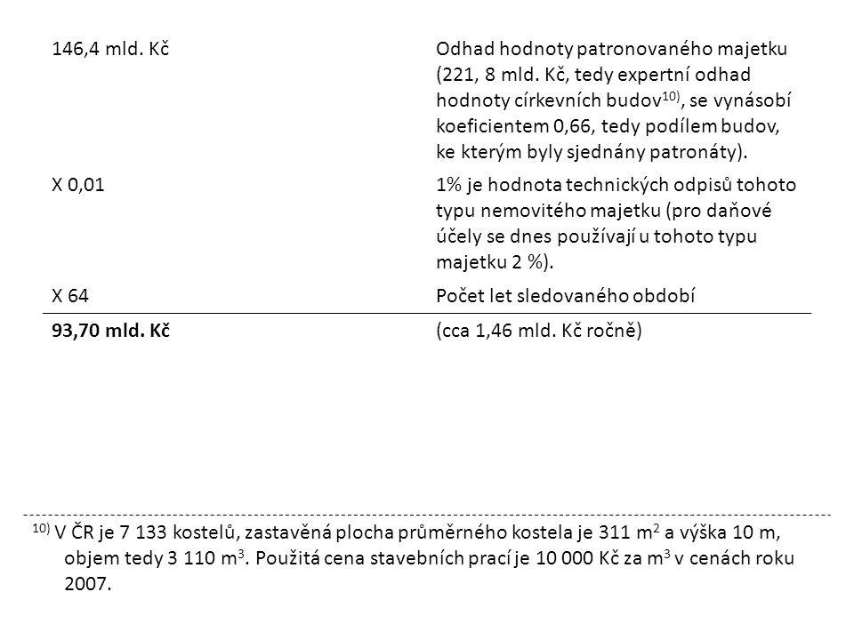 146,4 mld.KčOdhad hodnoty patronovaného majetku (221, 8 mld.