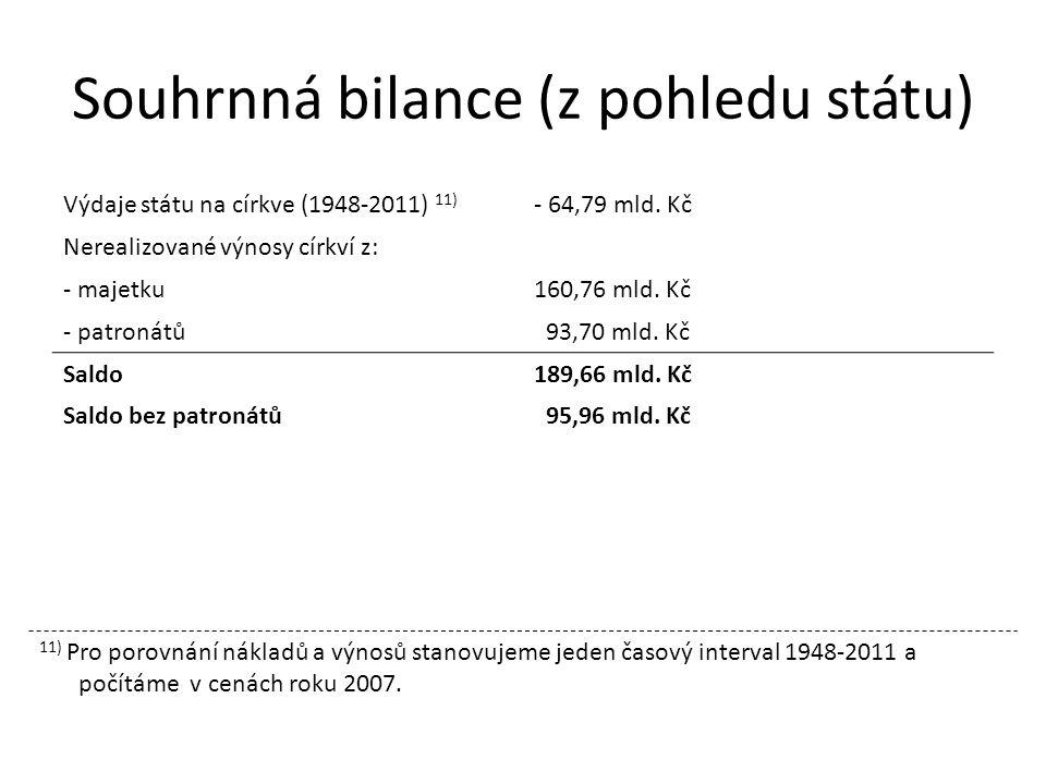 Souhrnná bilance (z pohledu státu) Výdaje státu na církve (1948-2011) 11) - 64,79 mld.