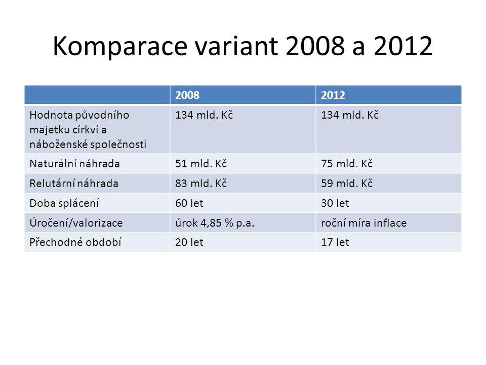 Komparace variant 2008 a 2012 20082012 Hodnota původního majetku církví a náboženské společnosti 134 mld.