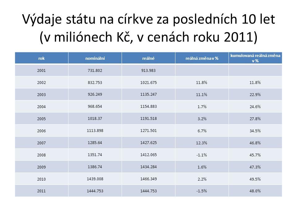 Výdaje státu na církve za posledních 10 let (v miliónech Kč, v cenách roku 2011) roknominálníreálnéreálná změna v % kumulovaná reálná změna v % 2001 731.802913.983 2002 832.7531021.675 11.8% 2003 926.2491135.247 11.1%22.9% 2004 968.6541154.883 1.7%24.6% 2005 1018.371191.518 3.2%27.8% 2006 1113.8981271.501 6.7%34.5% 2007 1285.641427.625 12.3%46.8% 2008 1351.741412.065 -1.1%45.7% 2009 1386.741434.284 1.6%47.3% 2010 1439.0081466.349 2.2%49.5% 2011 1444.753 -1.5%48.0%