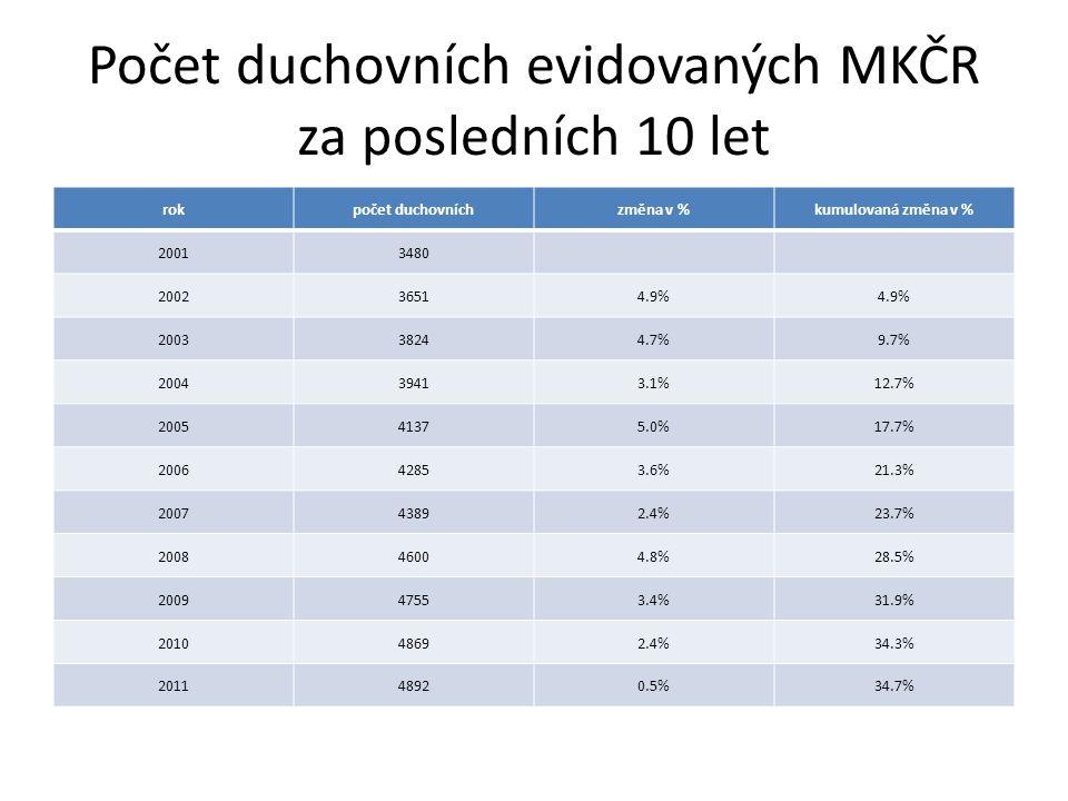 Počet duchovních evidovaných MKČR za posledních 10 let rokpočet duchovníchzměna v %kumulovaná změna v % 20013480 200236514.9% 200338244.7%9.7% 200439413.1%12.7% 200541375.0%17.7% 200642853.6%21.3% 200743892.4%23.7% 200846004.8%28.5% 200947553.4%31.9% 201048692.4%34.3% 201148920.5%34.7%