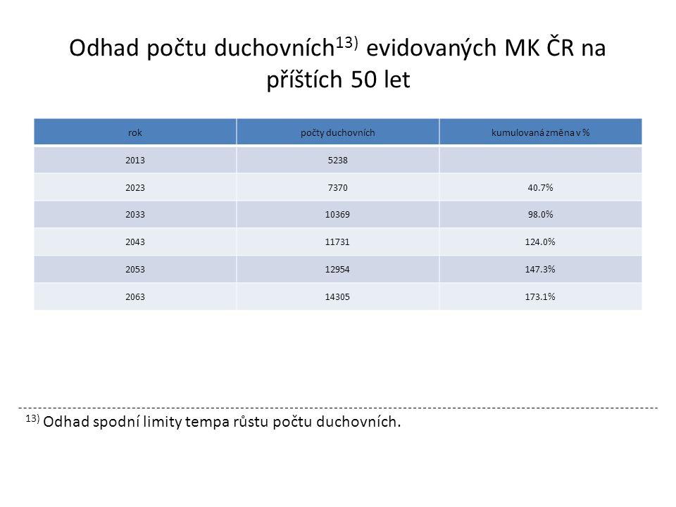 rokpočty duchovníchkumulovaná změna v % 20135238 2023737040.7% 20331036998.0% 204311731124.0% 205312954147.3% 206314305173.1% Odhad počtu duchovních 13) evidovaných MK ČR na příštích 50 let 13) Odhad spodní limity tempa růstu počtu duchovních.