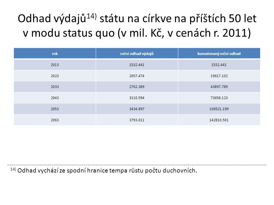 Odhad výdajů 14) státu na církve na příštích 50 let v modu status quo (v mil.