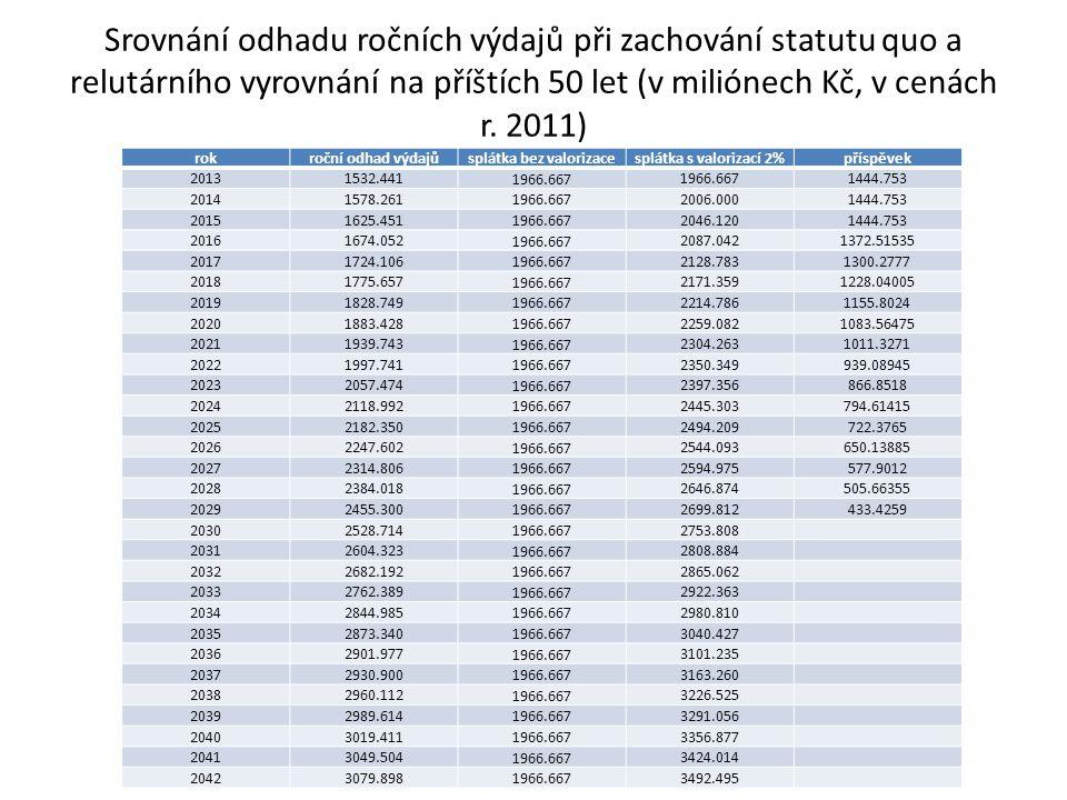 Srovnání odhadu ročních výdajů při zachování statutu quo a relutárního vyrovnání na příštích 50 let (v miliónech Kč, v cenách r.