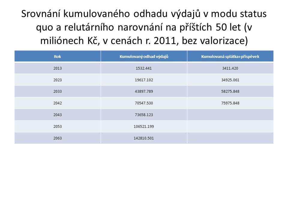 Srovnání kumulovaného odhadu výdajů v modu status quo a relutárního narovnání na příštích 50 let (v miliónech Kč, v cenách r.