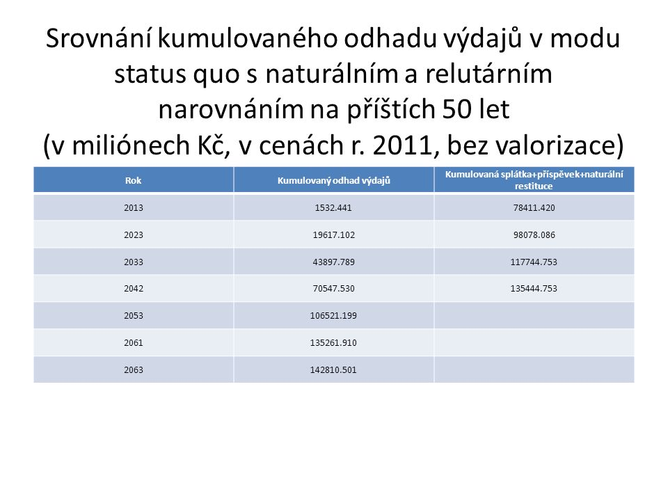 Srovnání kumulovaného odhadu výdajů v modu status quo s naturálním a relutárním narovnáním na příštích 50 let (v miliónech Kč, v cenách r.