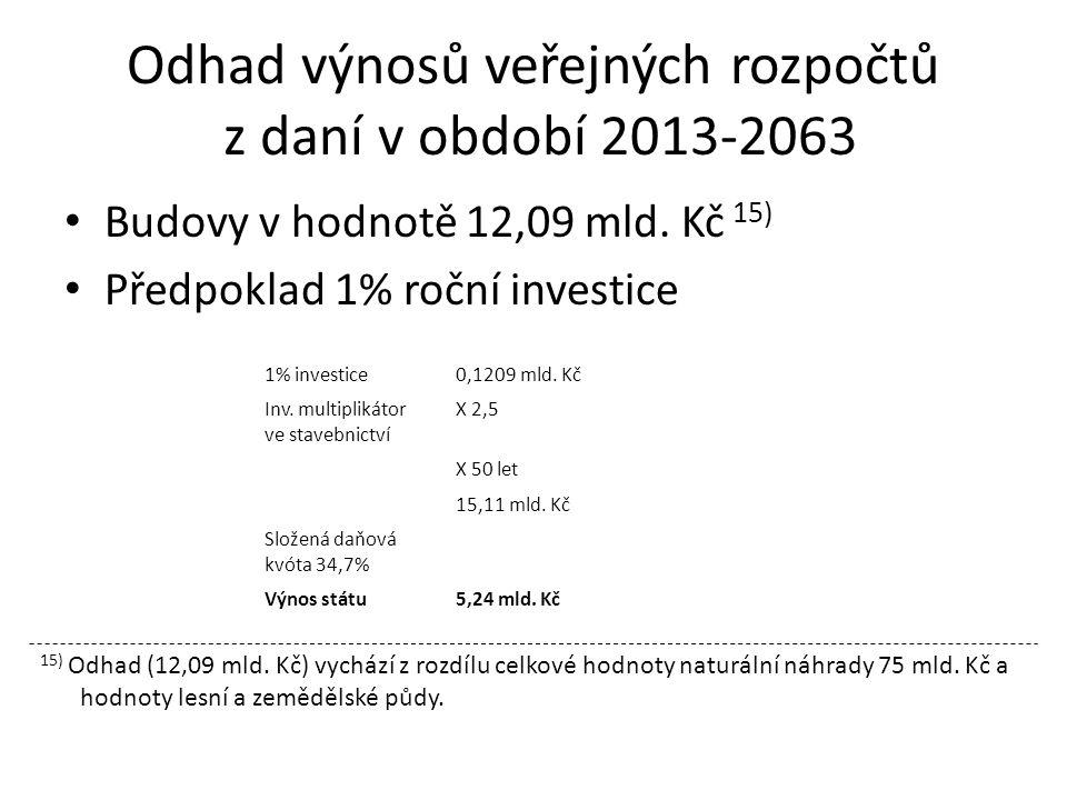 Odhad výnosů veřejných rozpočtů z daní v období 2013-2063 Budovy v hodnotě 12,09 mld.