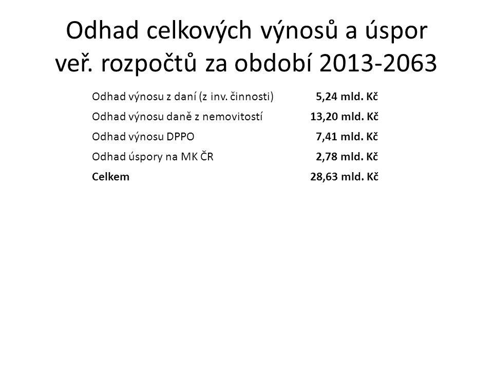 Odhad celkových výnosů a úspor veř. rozpočtů za období 2013-2063 Odhad výnosu z daní (z inv.