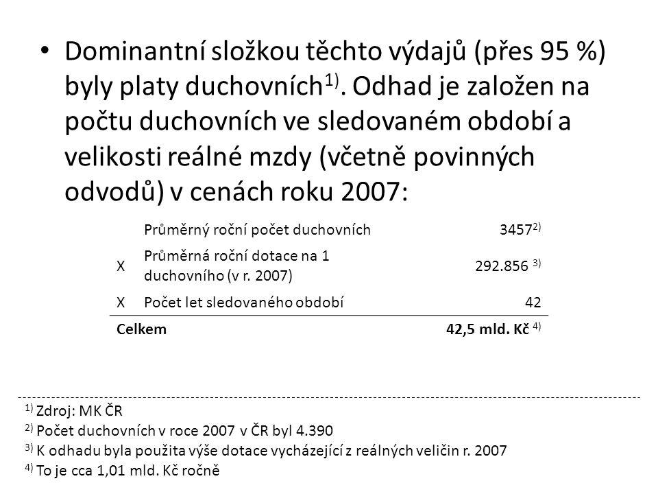 Dominantní složkou těchto výdajů (přes 95 %) byly platy duchovních 1).