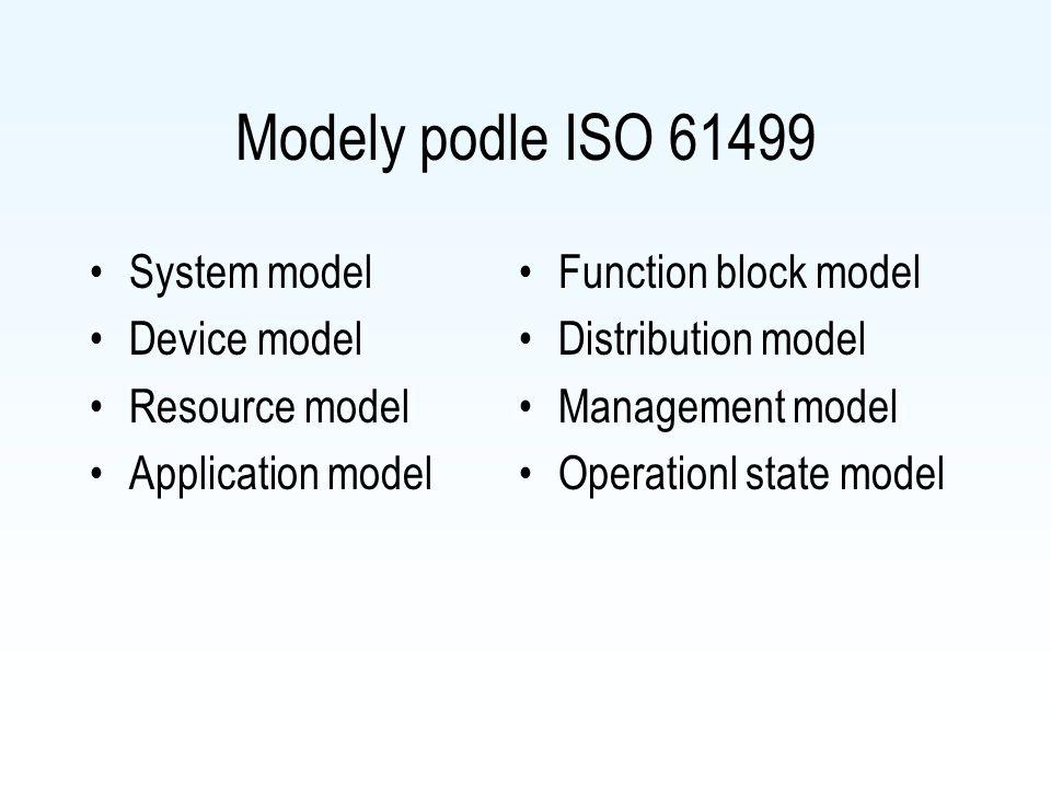 Model holonu podle IEC 61499 Typ holonu Algoritmy Vnitřní data Řízení výběru algoritmů Jméno holonu Vstupy událostí Tok dat Tok událostí Možnosti zdro
