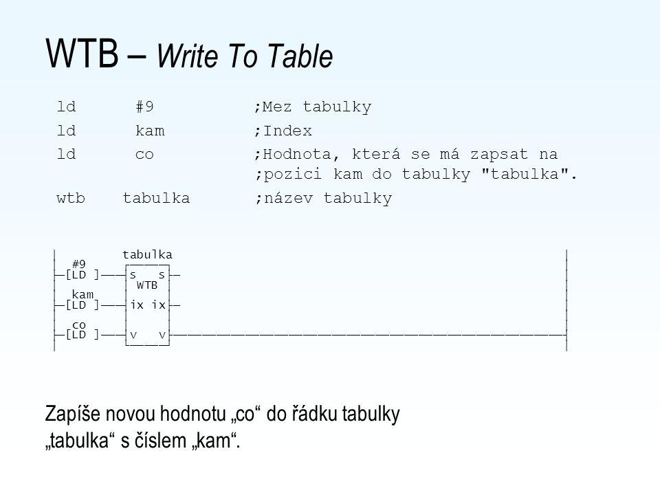 LTB - Load From Table ld index ;0,1,2,.....,9 ltb tabulka ;Název tabulky wr rw10 │ tabulka │ │ index ┌─────┐ │ ├─[LD ]───┤ix x├─ │ │ │ LTB │ │ │ │ │ │