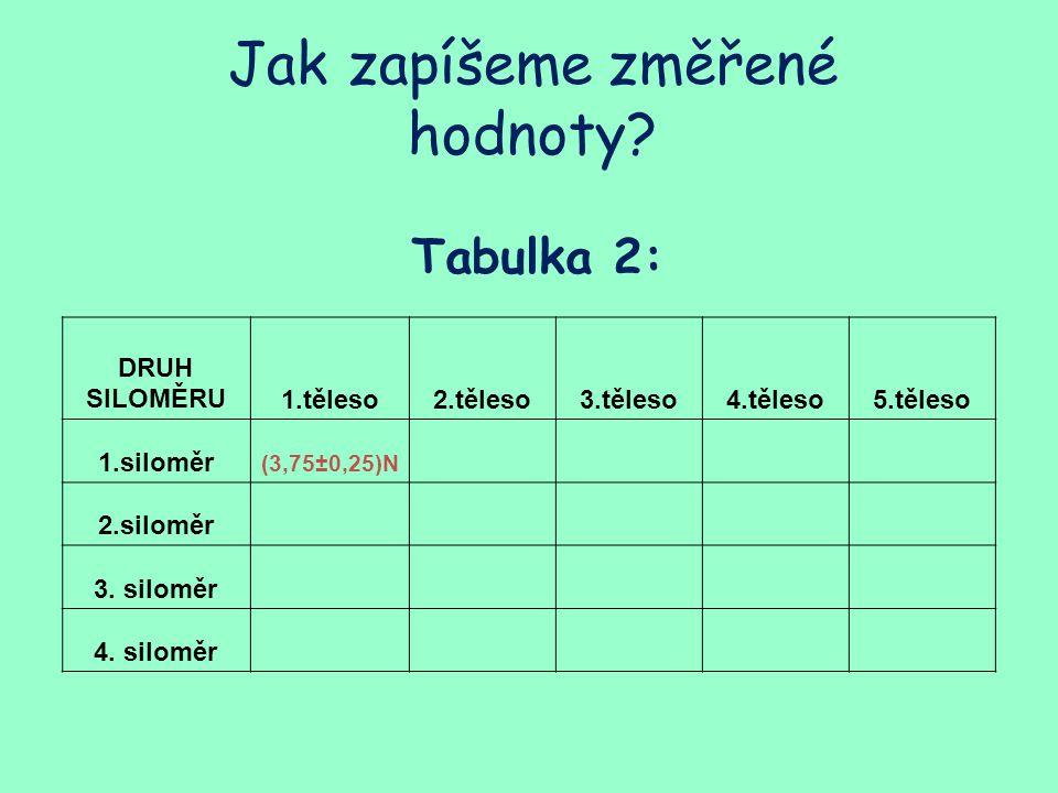 Tabulka 2: Jak zapíšeme změřené hodnoty? DRUH SILOMĚRU1.těleso2.těleso3.těleso4.těleso5.těleso 1.siloměr (3,75±0,25)N 2.siloměr 3. siloměr 4. siloměr